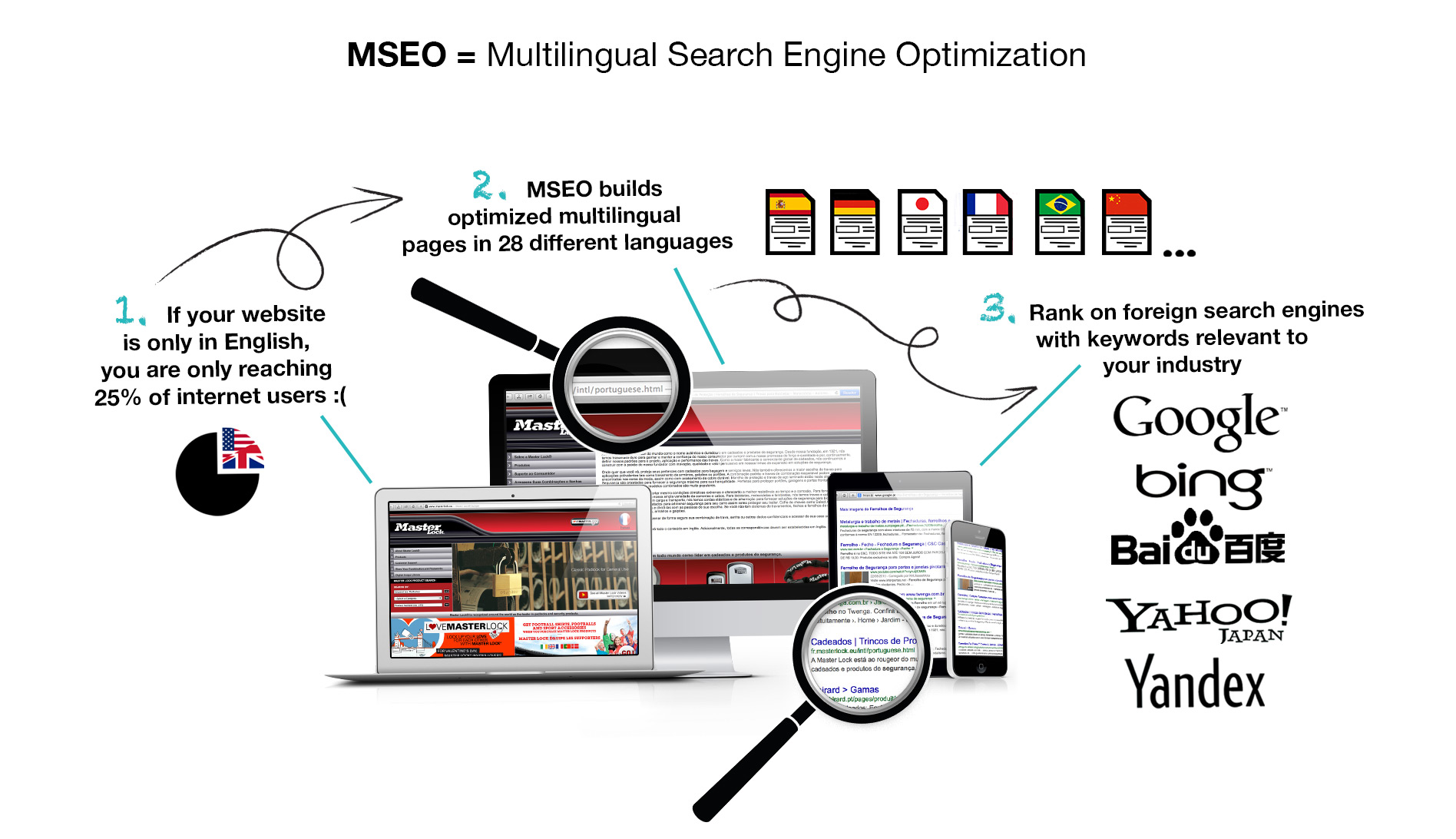 MSEO, Multilingual SEO