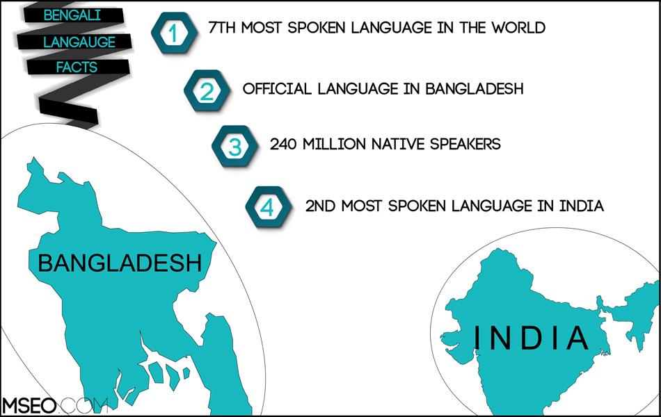 Bengali SEO, Bengali Website Localization, Bengali Translation
