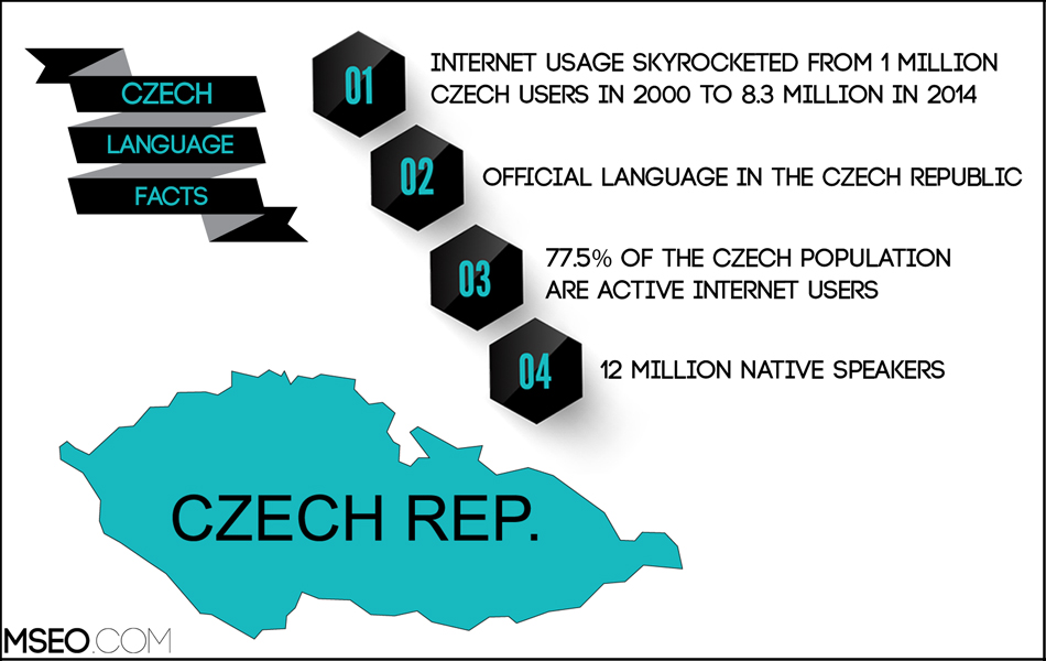 Czech SEO, Czech Website Localization, Czech Translation