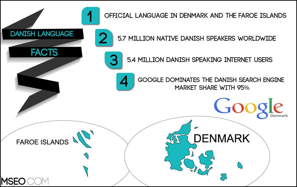 Danish SEO, Danish Website Localization, Danish Translation