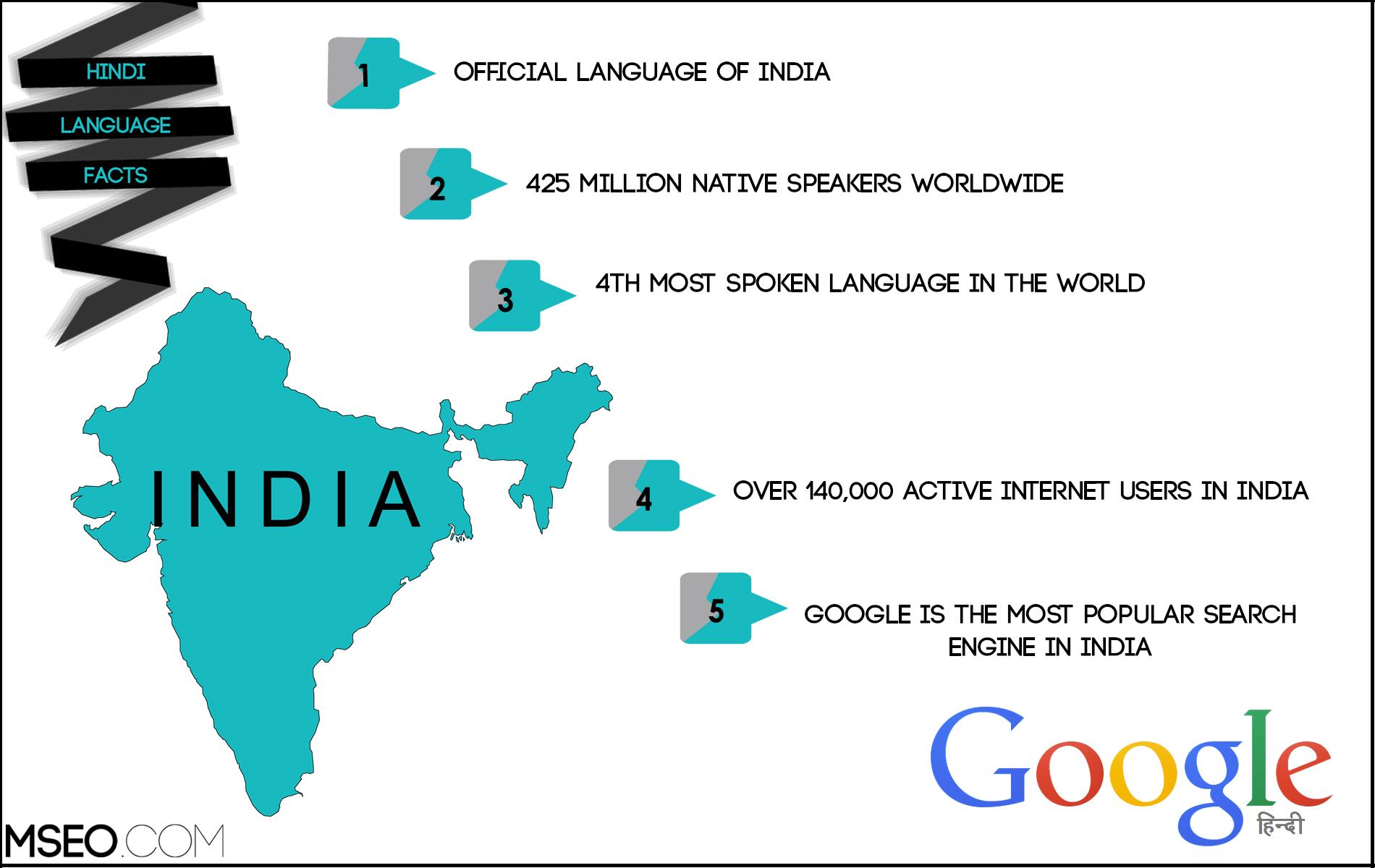 Hindi SEO, Hindi Website Localization, Hindi Translation