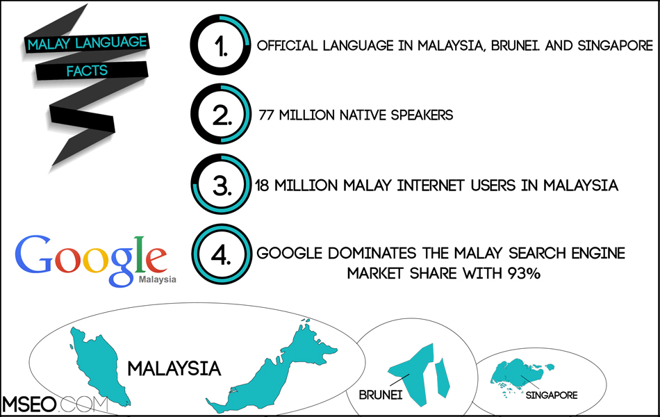 Malay SEO | Malay Localization | Malay Translation