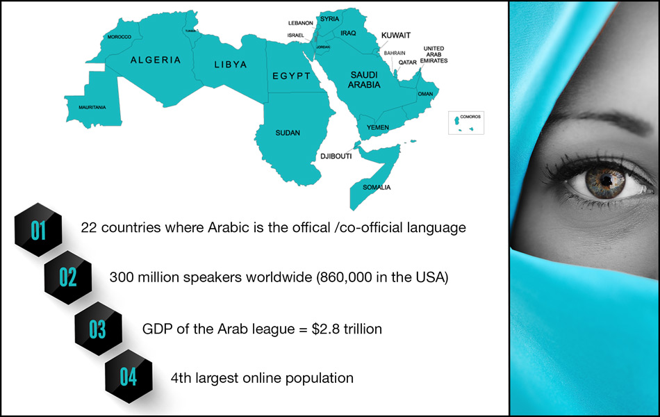 Arabic SEO, Arabic Website Localization, Arabic Translation