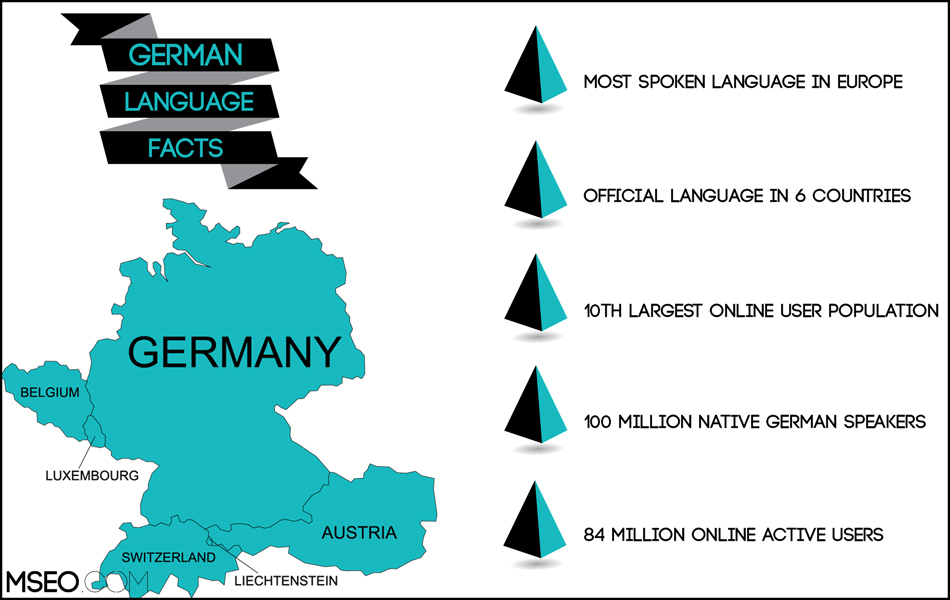 German SEO, German Website Localization, German Translation