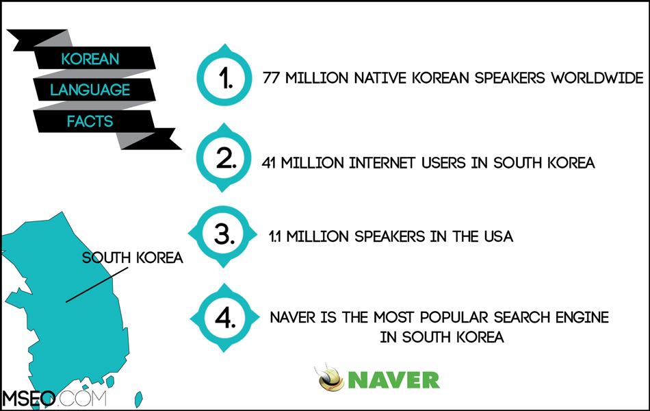 Korean SEO, Korean Website Localization, Korean Translation