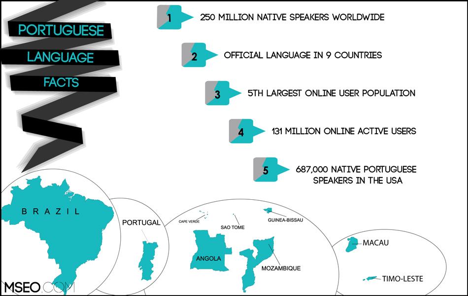 Portuguese SEO, Portuguese Website Localization, Portuguese Translation
